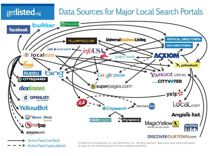 Local Marketing – Best Company to Outsource SEO, Internet Marketing